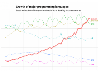 Which the the fastest growing programming language?
