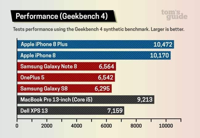 Geekbench 4 Performance test of iPhone 8