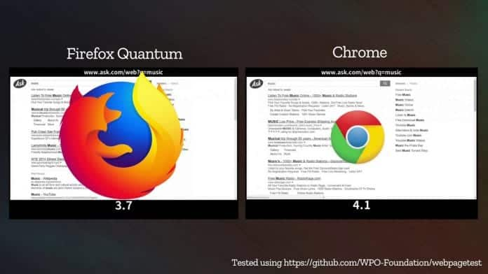 Mozilla's new Firefox Quantum browser is way too 'faster than Chrome'