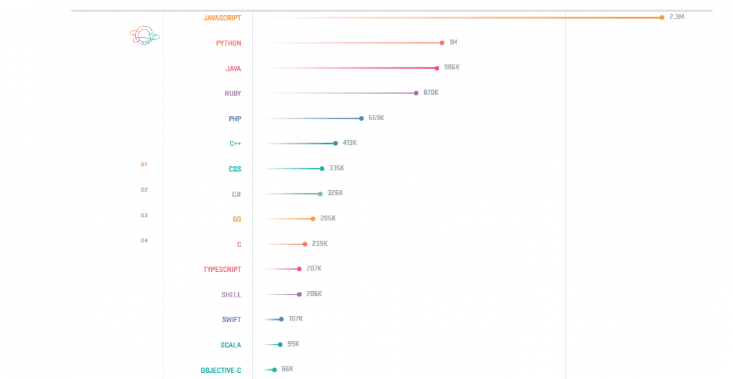 Top 15 programming languages, according to GitHub