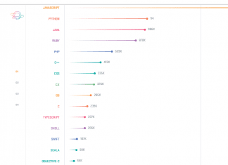 Top 15 programming languages, according to GitHub