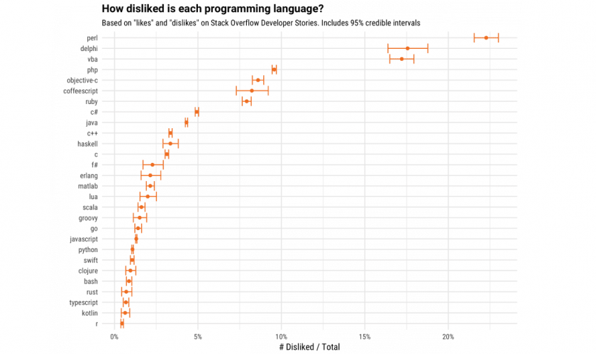 Top 10 most hated programming languages