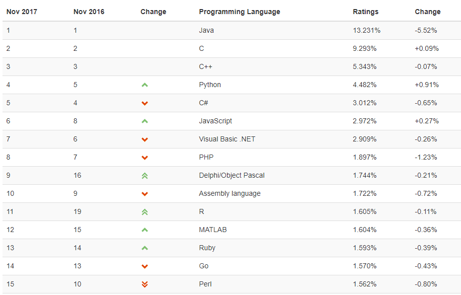 The most popular programming languages in 2017