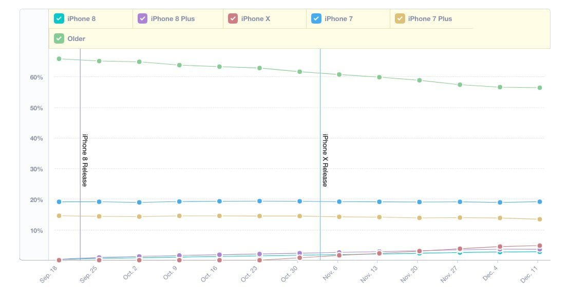 iPhone X is outpacing the iPhone 8 and iPhone 8 Plus in adoption, shows analytics data