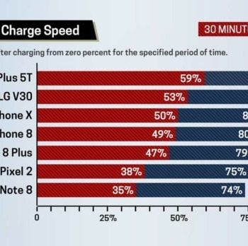 OnePlus 5T Is The Fastest-Charging Smartphone, Not The iPhone X
