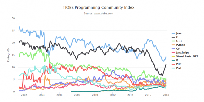 'C' Is TIOBE's Programming Language Of The Year For 2017