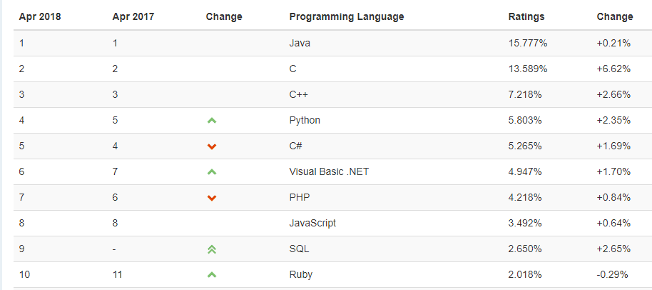 The most popular programming languages in 2018, according to TIOBE and PYPL