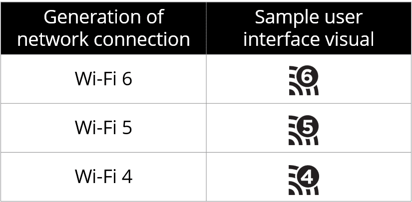 Wi-Fi 6: The next generation of Wi-Fi connectivity to come next year