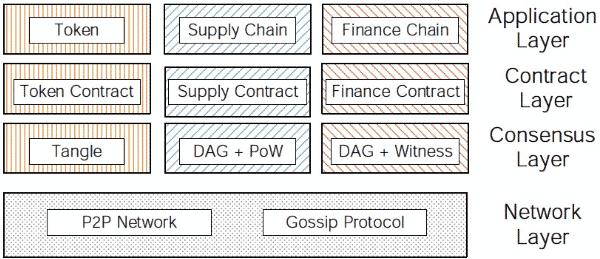 Bitcoin هو King of the Cryptos - هل يمكنه الاستحواذ على منصات العقود الذكية أيضًا؟ 2