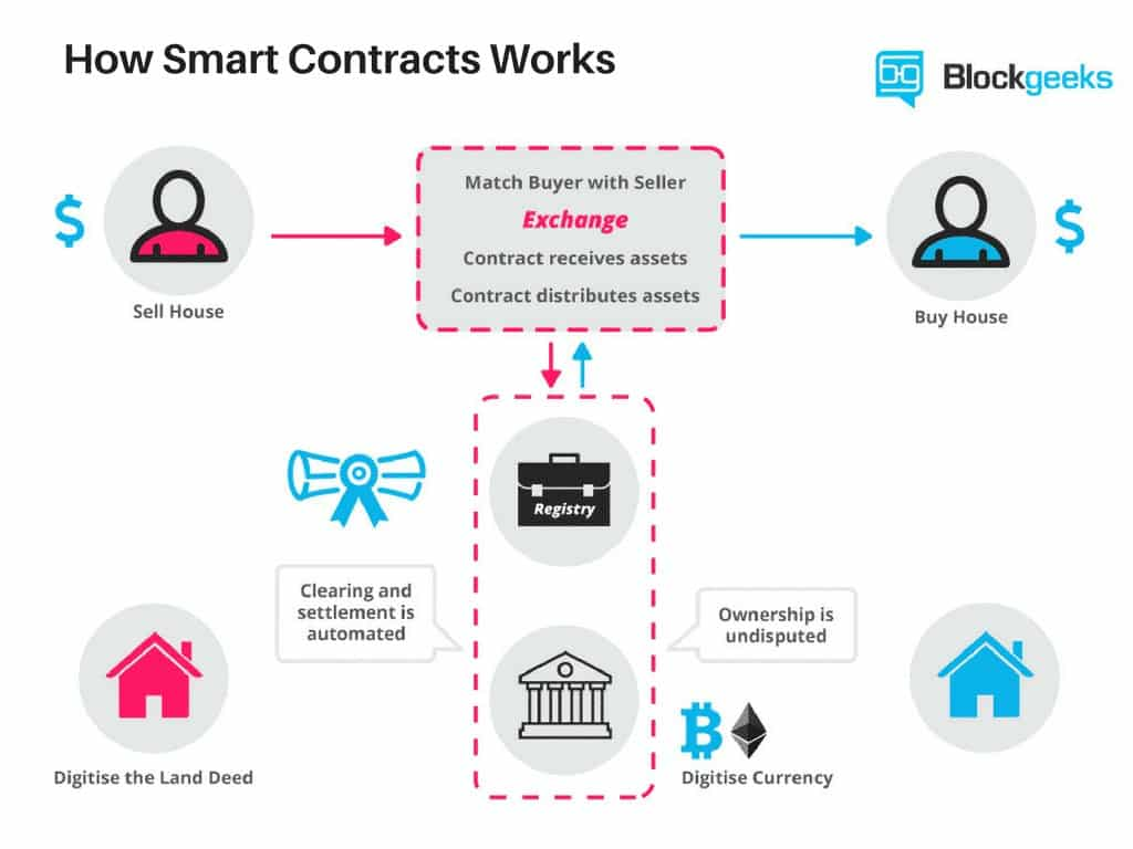 Do We Really Need All These Blockchains? Overview Of RSK's Smart Contracts on Bitcoin