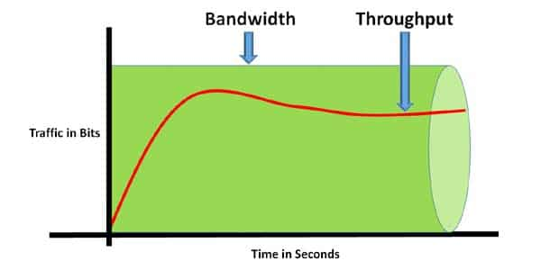 Bandwidth-and-Throughput
