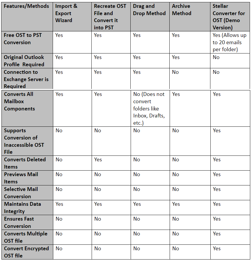 ost file conversion table