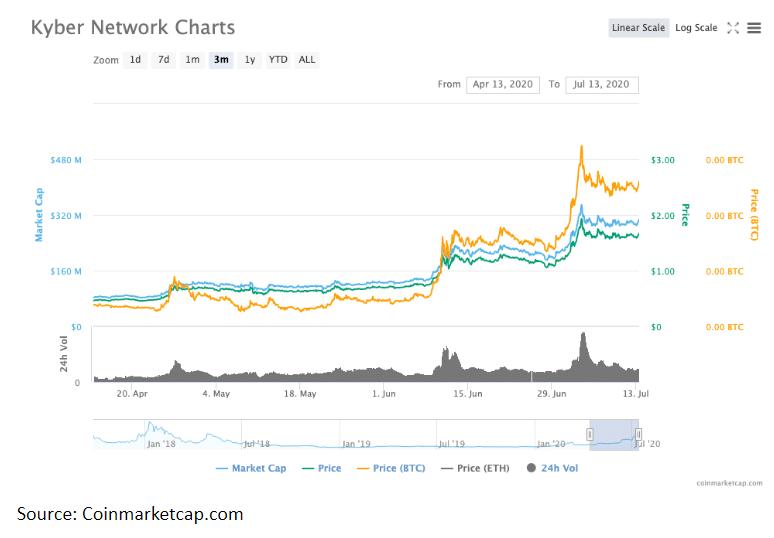 KYBER NETWORK CHART