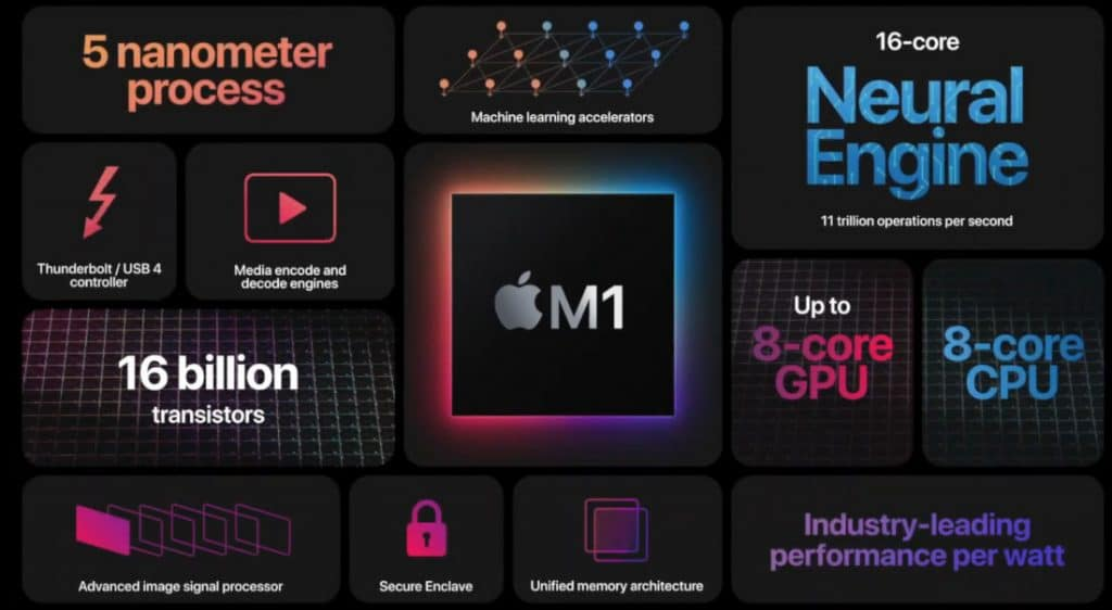 Apple M1 Features