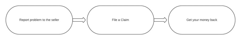 g2a refund process
