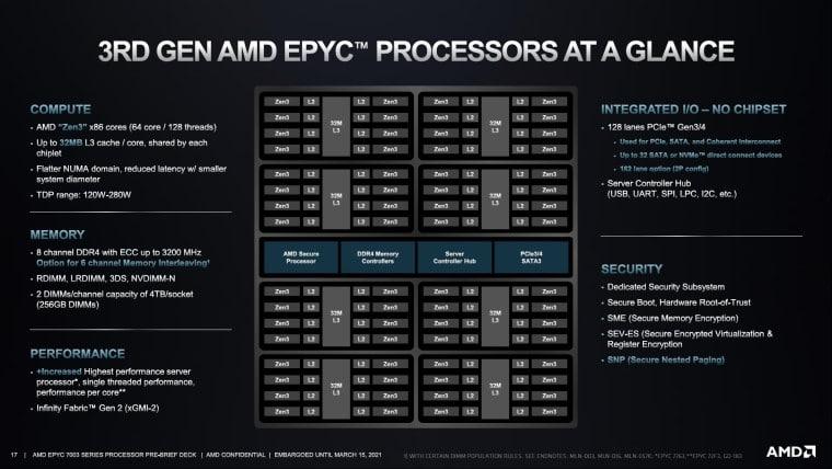 EPYC 7703 (AC) processor